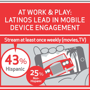 Latinos Lead in Mobile Device Engagement