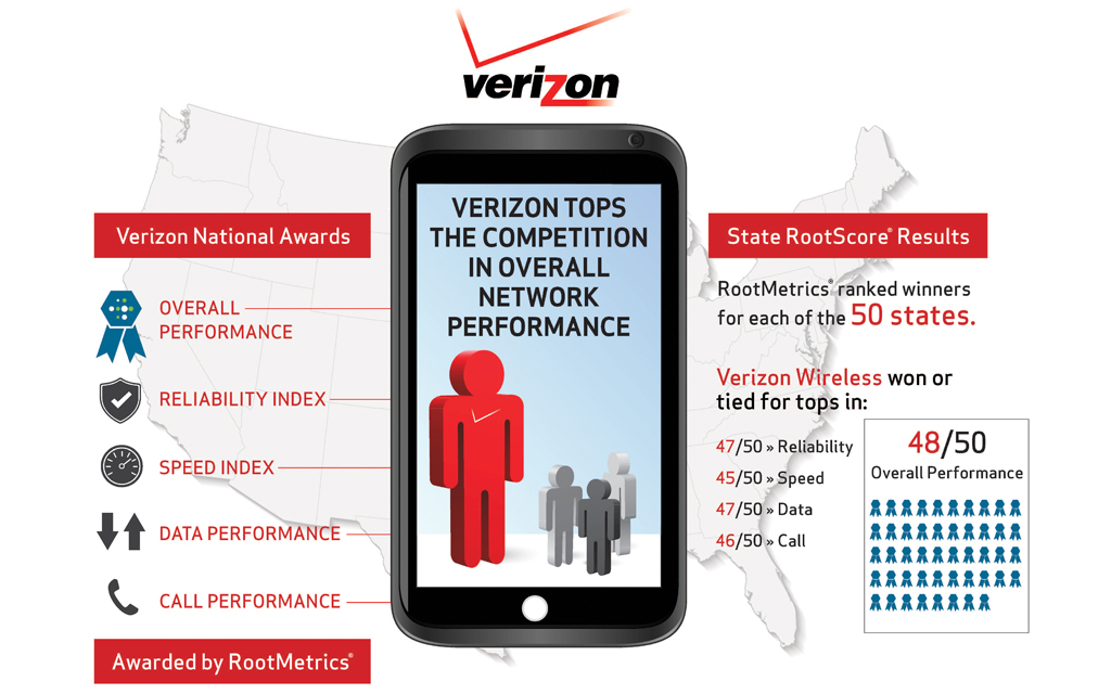 RootMetrics® Ranks Verizon Wireless Tops in Overall Performance for the New York City and Tri-State Area