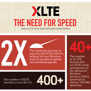 Customers Celebrate One Year of XLTE