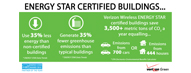 ENERGY STAR Certified Buildings Help Pr...