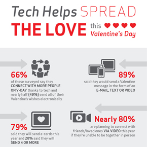 Technology helps Valentines Spread the Love this Year