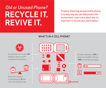 Do you Have an Old or Unused Phone? Recycle It. Revive It.