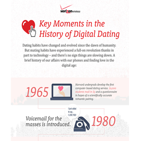 Key Moments in the History of Digital Dating