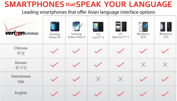 Asian Languages Smartphones