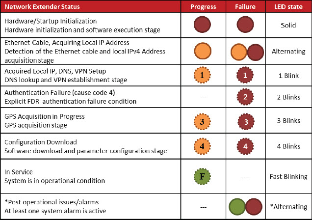 Image: Network Extender Status Chart