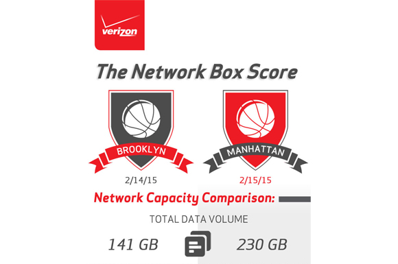 New York Basketball Fans Take Advantage of Verizon Wireless Network Experience