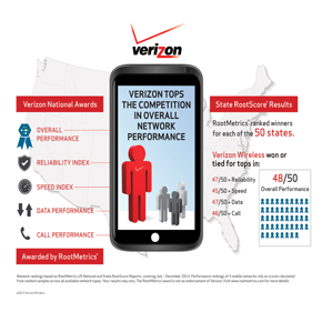 Verizon Wireless Earns Top RootMetrics® Ranking for Overall Network Performance in Kansas