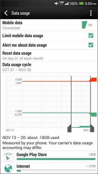 Data Usage screen with Mobile Data alert and Mobile Data limit setup