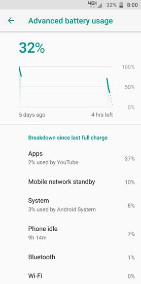 Advanced Battery usage graph