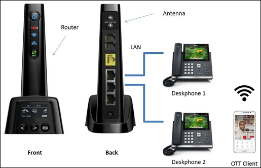 Connect one talk desk phone.
