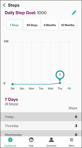 Step Count History