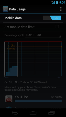 Data usage with Mobile data ON/OFF switch
