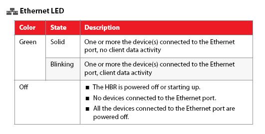 LED de Ethernet