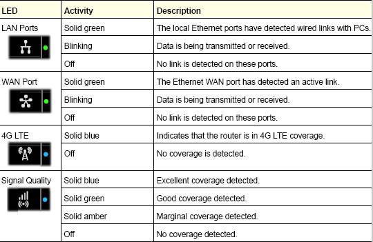 Descripciones de LED