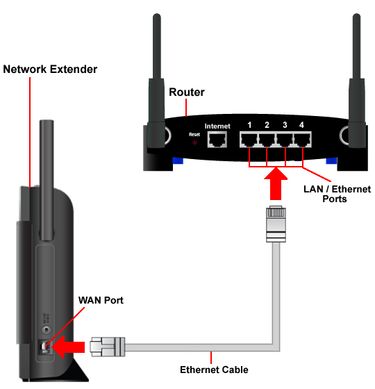 Connecting the ethernet cable from the router / modem to the device