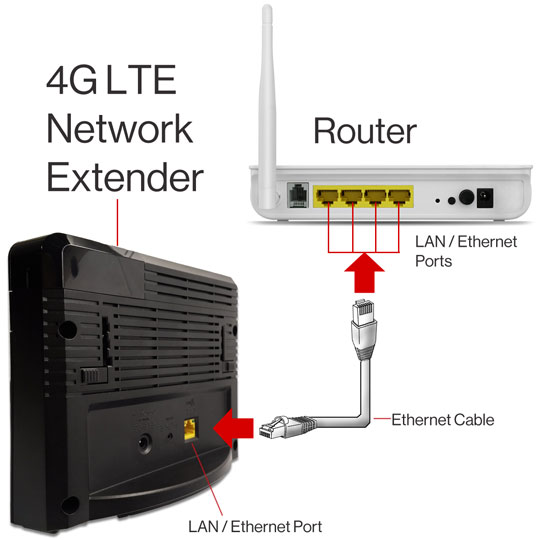 Connecting Network Extender to Router with supplied cable