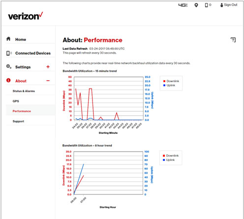 View of About Performance Bandwidth Utilization
