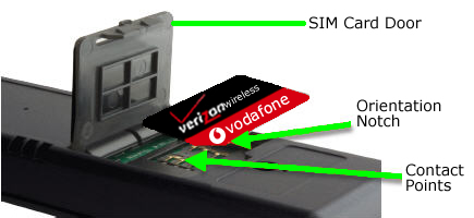 SIM Card Door open with SIM card inserted